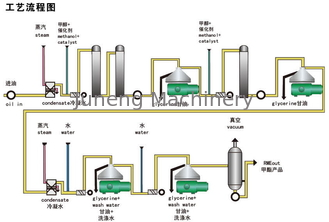 Biological Diesel Oil Separators Centrifuge Used For Glycerin