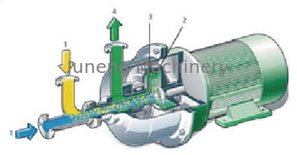 Capacity 80 - 180T/D centrifugal transfer pump mixer mainly consists of drum supplier