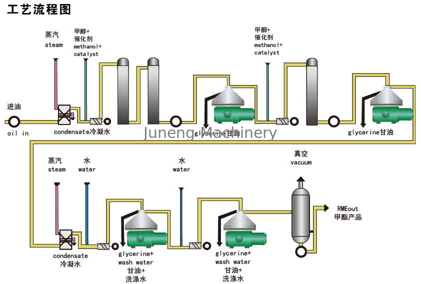Biological Diesel Oil Separators Centrifuge Used For Glycerin supplier